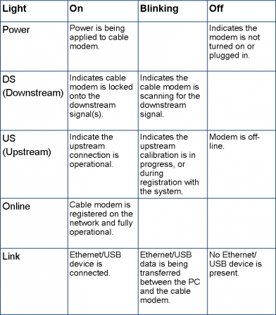 Cisco_DPC3010_table.png